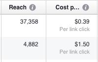 Facebook Ad Optimisation